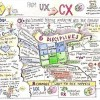 From UX to #CX – For