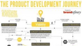 The Product Developm