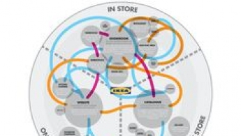 Ikea journey map